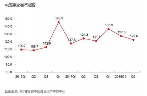 第二季度商业地产指数报告:超市