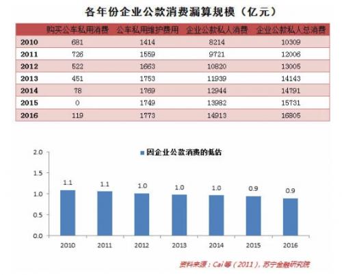 50%的消费率太低了 中国的消费