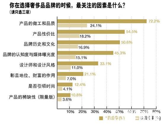 """《财富》(中文版)杂志进行了""""2014中国奢侈品品牌问卷调查"""",于《财富"""