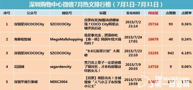 深圳购物中心微信公众号7月排行榜新鲜出炉
