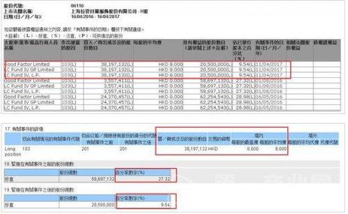 拉夏贝尔女装遭主要股东减持3819万股 套现3个亿