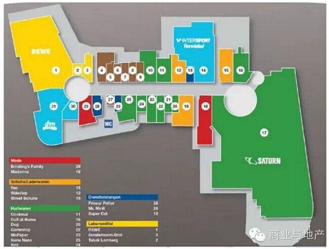 案例分析:国外典型购物中心动线设计